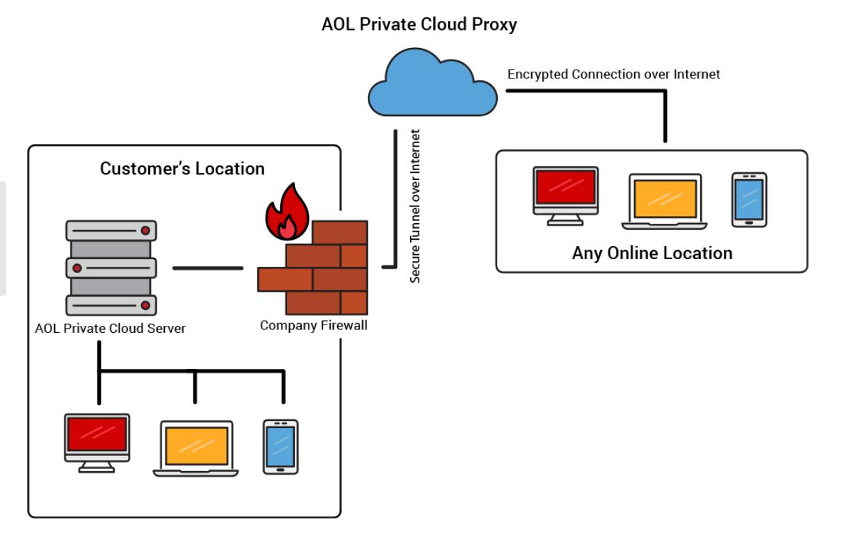 accurate private cloud